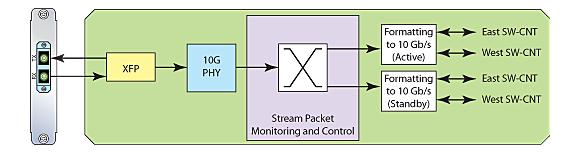 10G-LAN-Line-Module-Diagram