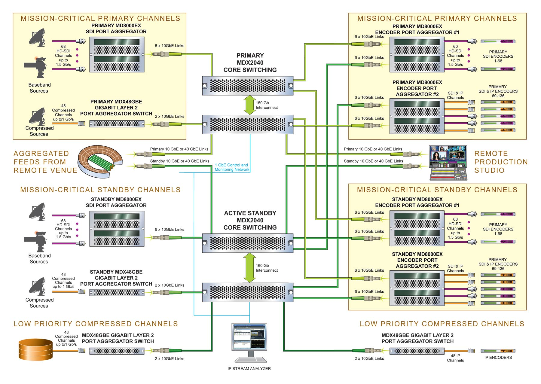 Centralized Ip Switching