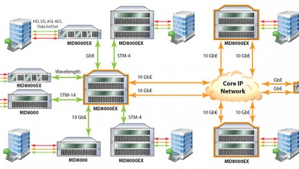 MD8000-Nework-Diagram