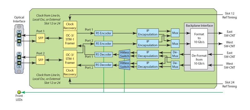 2-Port-STM-1_OC-3-Diagram