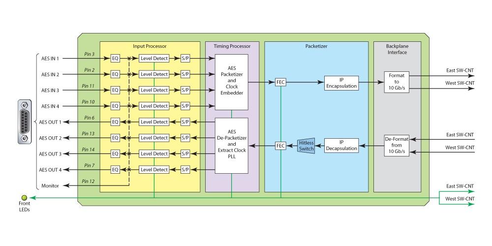 AIF-4S-Diagram