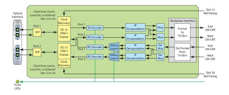 OC3-2-Trunk-Module-Diagram-2